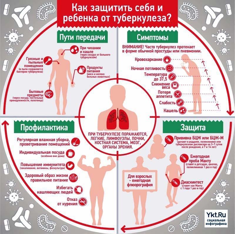 Туберкулёз и ВИЧ